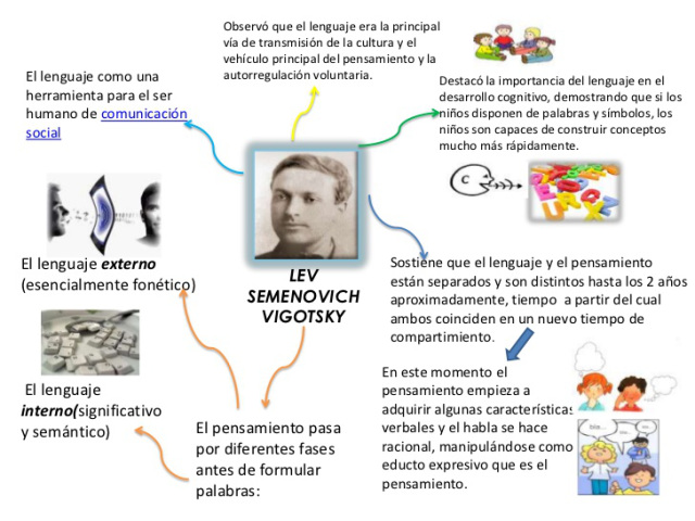 vigotsky-1-728